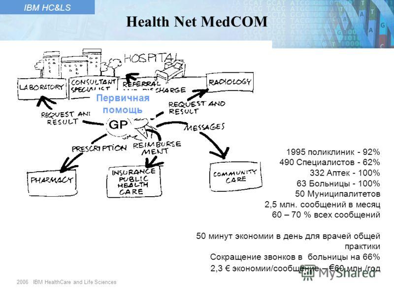 2006 IBM HealthCare and Life Sciences IBM HC&LS Первичная помощь Health Net MedCOM 1995 поликлиник - 92% 490 Специалистов - 62% 332 Аптек - 100% 63 Больницы - 100% 50 Муниципалитетов 2,5 млн. сообщений в месяц 60 – 70 % всех сообщений 50 минут эконом