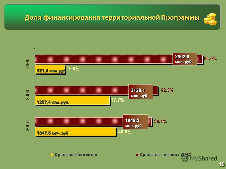 15 Доля финансирования территориальной Программы 1287,4 млн. руб. 2128,1 млн. руб. 521,4 млн. руб. 2962,6 млн. руб. 1347,5 млн. руб. 1949,5 млн. руб.