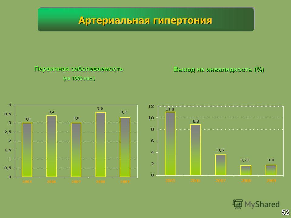 Первичная заболеваемость (на 1000 нас.) Выход на инвалидность (%) 52 Артериальная гипертония