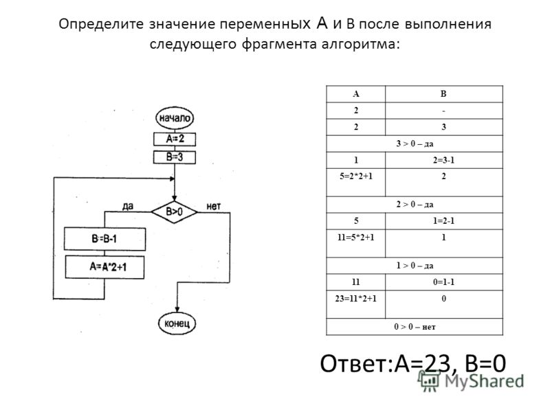 Определите значение переменн ых А и В после выполнения следующего фрагмента алгоритма: Ответ:А=23, В=0 АВ 2- 23 3 > 0 – да 12=3-1 5=2*2+12 2 > 0 – да 51=2-1 11=5*2+11 1 > 0 – да 10=1-1 23=11*2+10 0 > 0 – нет