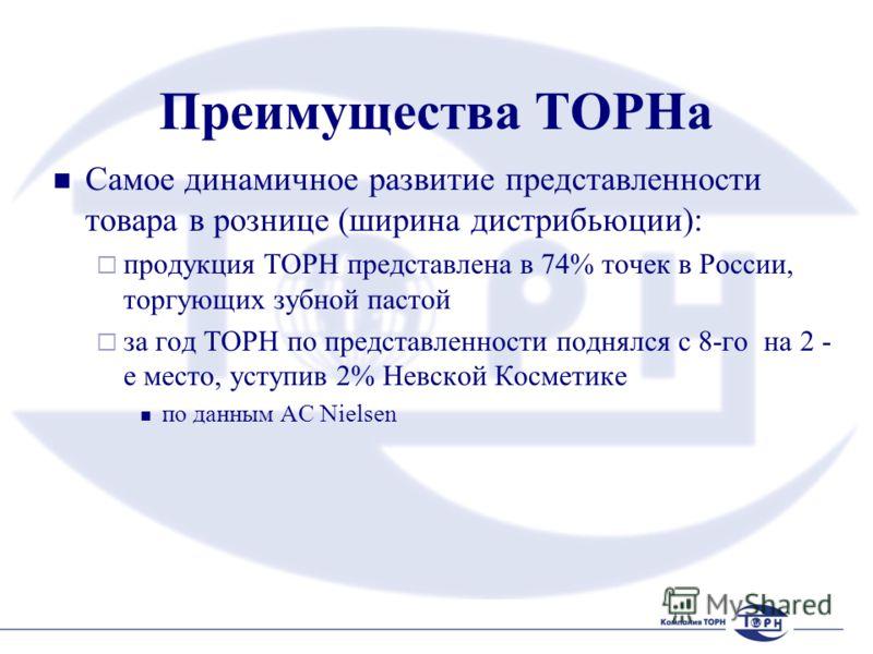 Преимущества ТОРНа Самое динамичное развитие представленности товара в рознице (ширина дистрибьюции): продукция ТОРН представлена в 74% точек в России, торгующих зубной пастой за год ТОРН по представленности поднялся с 8-го на 2 - е место, уступив 2%