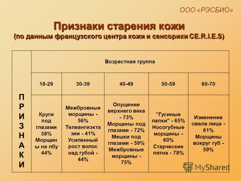 Признаки старения кожи (по данным французского центра кожи и сенсорики CE.R.I.E.S) ПРИЗНАКИПРИЗНАКИ Возрастная группа 18-2930-3940-4950-5960-70 Круги под глазами 58% Морщин ы на лбу 44% Межбровные морщины - 56% Телеангиэкта зии - 41% Усиленный рост в