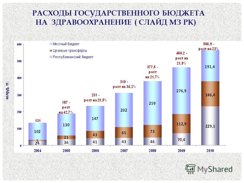 РАСХОДЫ ГОСУДАРСТВЕННОГО БЮДЖЕТА НА ЗДРАВООХРАНЕНИЕ ( СЛАЙД МЗ РК) млрд. тг.