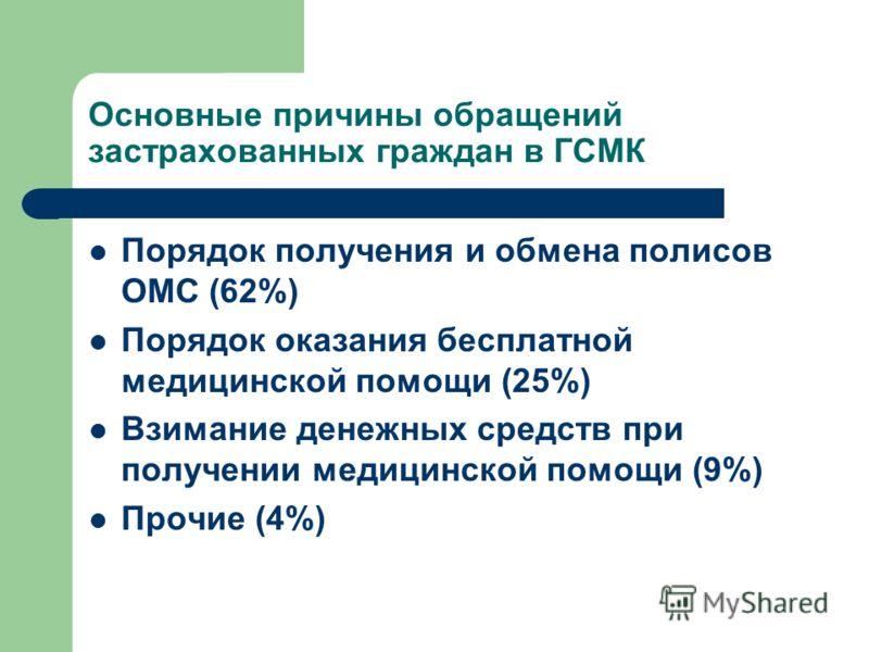 Основные причины обращений застрахованных граждан в ГСМК Порядок получения и обмена полисов ОМС (62%) Порядок оказания бесплатной медицинской помощи (25%) Взимание денежных средств при получении медицинской помощи (9%) Прочие (4%)