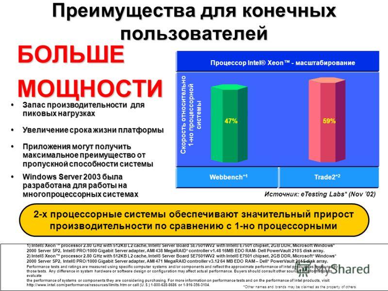 11 Скорость относительно 1-но процессорной системы Источник: eTesting Labs* (Nov 02) Webbench* 1 Trade2* 2 Процессор Intel® Xeon - масштабирование Запас производительности для пиковых нагрузках Запас производительности для пиковых нагрузках Увеличени