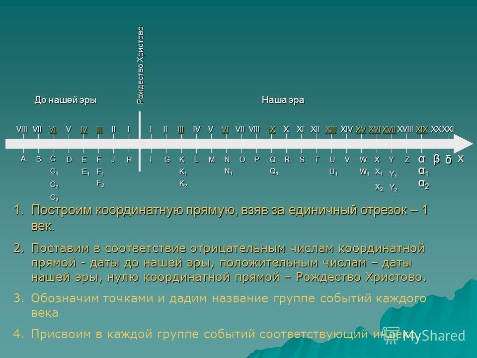 До нашей эры Наша эра Рождество Христово C1C1C2C2C3C3C1C1C2C2C3C3 DE 1.Построим координатную прямую, взяв за единичный отрезок – 1 век. 2.Поставим в соответствие отрицательным числам координатной прямой - даты до нашей эры, положительным числам – дат