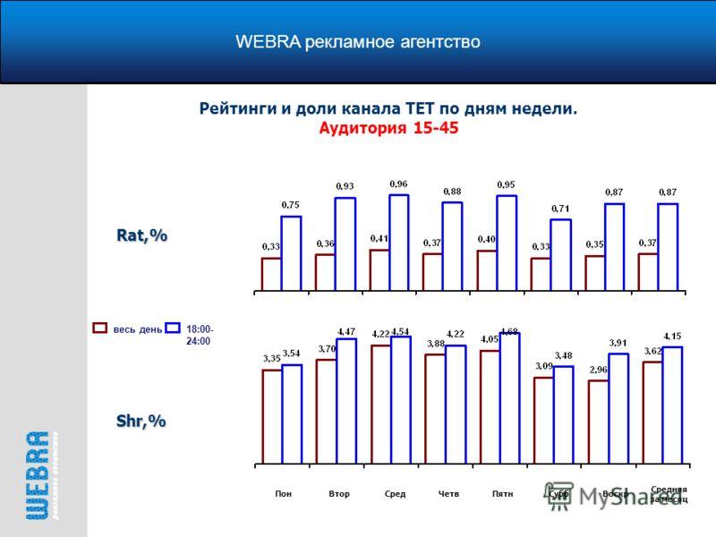 WEBRA рекламное агентство Рейтинги и доли канала ТЕТ по дням недели. Аудитория 15-45 весь день18:00- 24:00Rat,% Shr,% ПонВторСредЧетвПятнСуббВоскр Средняя за месяц