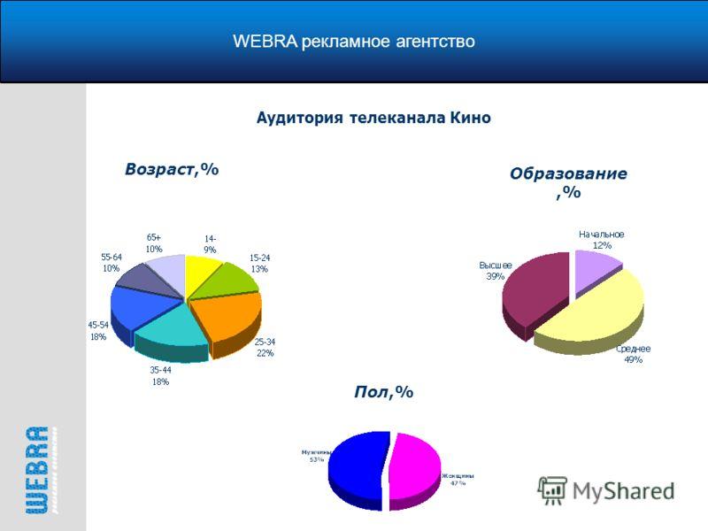 WEBRA рекламное агентство Возраст,% Аудитория телеканала Кино Образование,% Пол,%