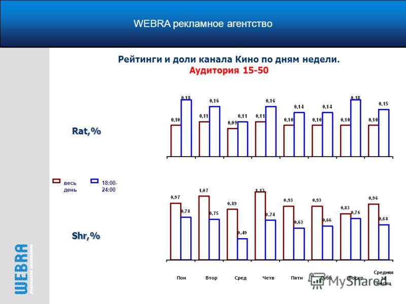 WEBRA рекламное агентство Рейтинги и доли канала Кино по дням недели. Аудитория 15-50 весь день 18:00- 24:00Rat,% Shr,% ПонВторСредЧетвПятнСуббВоскр Средняя за месяц