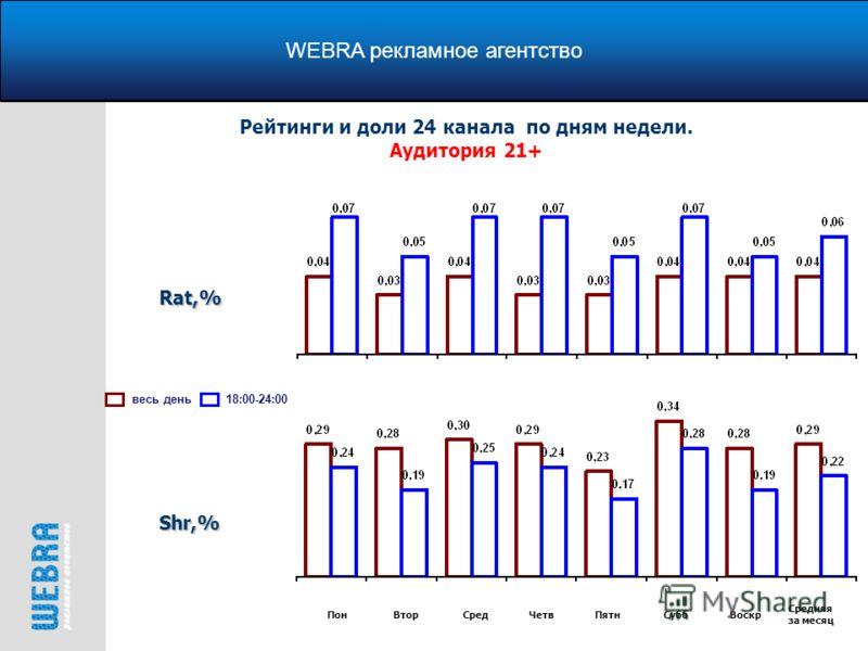 WEBRA рекламное агентство Рейтинги и доли 24 канала по дням недели. Аудитория 21+ весь день18:00-24:00Rat,% Shr,% ПонВторСредЧетвПятнСуббВоскр Средняя за месяц