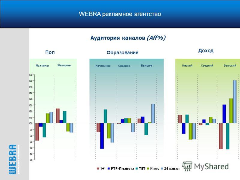 WEBRA рекламное агентство Аудитория каналов (Aff%) Пол Мужчины Женщины Образование Начальное Среднее Высшее Доход Низкий Средний Высокий