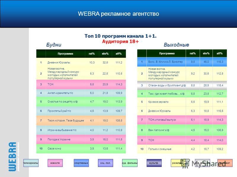 WEBRA рекламное агентство Топ 10 программ канала 1+1. Топ 10 программ канала 1+1. Аудитория 18+ Программаrat%shr%aff% 1Дневник Юрмалы10,332,8111,2 2 Новая волна. Международный конкурс молодых исполнителей популярной музыки 6,322,8110,8 3ТСН5,820,9114