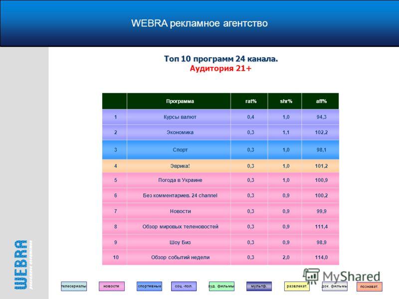 WEBRA рекламное агентство Программаrat%shr%aff% 1Курсы валют0,41,094,3 2Экономика0,31,1102,2 3Спорт0,31,098,1 4Эврика!0,31,0101,2 5Погода в Украине0,31,0100,9 6Без комментариев. 24 channel0,30,9100,2 7Новости0,30,999,9 8Обзор мировых теленовостей0,30