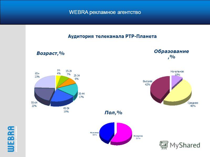 WEBRA рекламное агентство Возраст,% Аудитория телеканала РТР-Планета Образование,% Пол,%