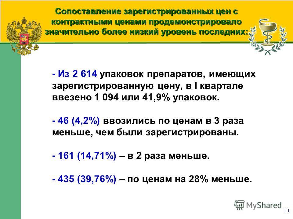 11 Сопоставление зарегистрированных цен с контрактными ценами продемонстрировало значительно более низкий уровень последних: - Из 2 614 упаковок препаратов, имеющих зарегистрированную цену, в I квартале ввезено 1 094 или 41,9% упаковок. - 46 (4,2%) в