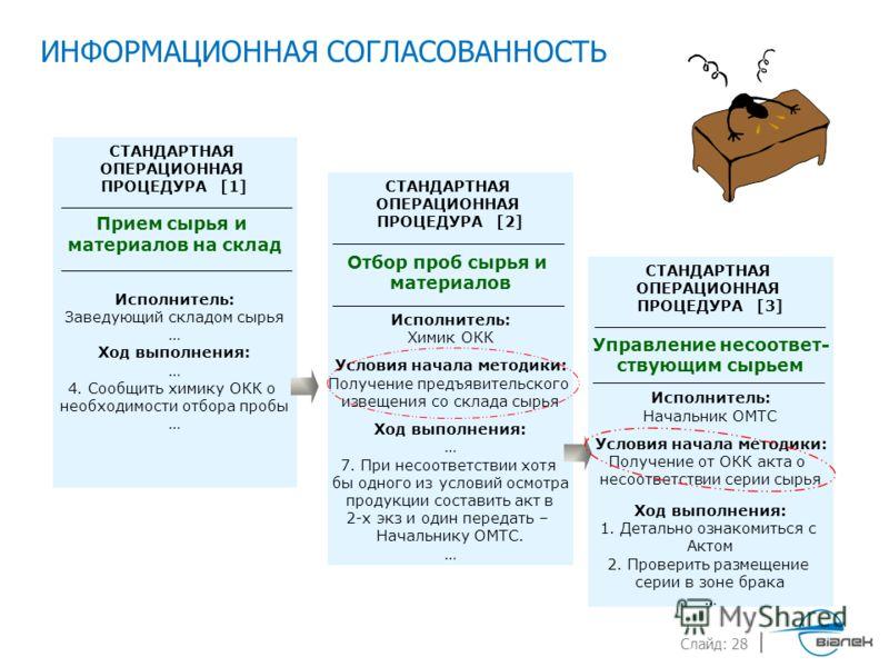 Стандартная Операционная Процедура Образец - фото 11
