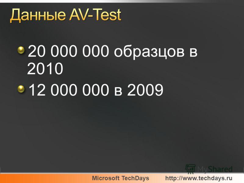20 000 000 образцов в 2010 12 000 000 в 2009