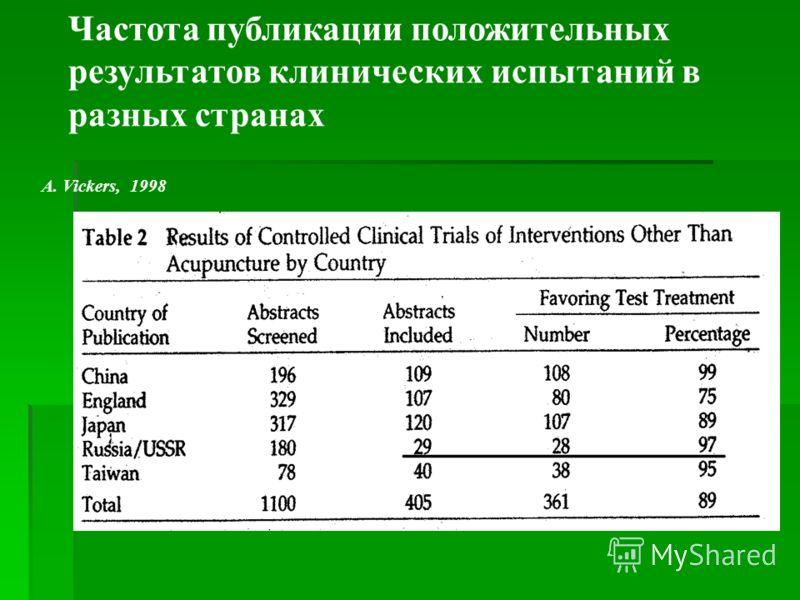 Частота публикации положительных результатов клинических испытаний в разных странах A. Vickers, 1998