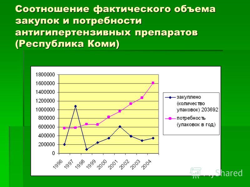 Соотношение фактического объема закупок и потребности антигипертензивных препаратов (Республика Коми)