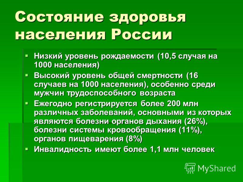 Состояние здоровья населения России Низкий уровень рождаемости (10,5 случая на 1000 населения) Низкий уровень рождаемости (10,5 случая на 1000 населения) Высокий уровень общей смертности (16 случаев на 1000 населения), особенно среди мужчин трудоспос