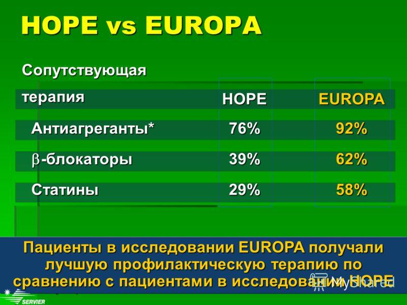 58%29%Статины 62%39% -блокаторы -блокаторы 92%76% Антиагреганты* EUROPAHOPE Сопутствующая терапия * Mostly aspirin Пациенты в исследовании EUROPA получали лучшую профилактическую терапию по сравнению с пациентами в исследовании HOPE HOPE vs EUROPA