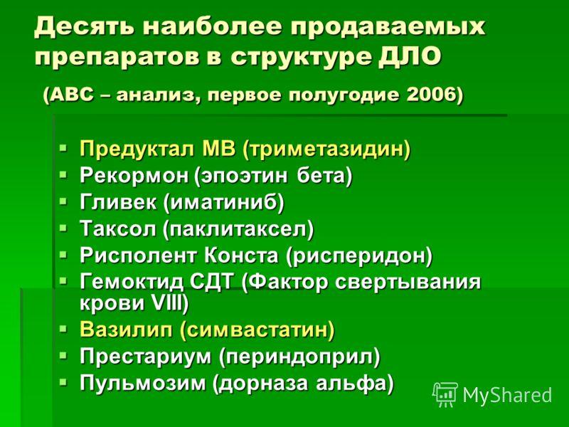 Десять наиболее продаваемых препаратов в структуре ДЛО (АВС – анализ, первое полугодие 2006) Предуктал МВ (триметазидин) Предуктал МВ (триметазидин) Рекормон (эпоэтин бета) Рекормон (эпоэтин бета) Гливек (иматиниб) Гливек (иматиниб) Таксол (паклитакс