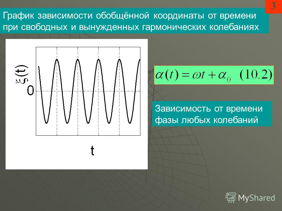 График зависимости обобщённой координаты от времени при свободных и вынужденных гармонических колебаниях Зависимость от времени фазы любых колебаний 3