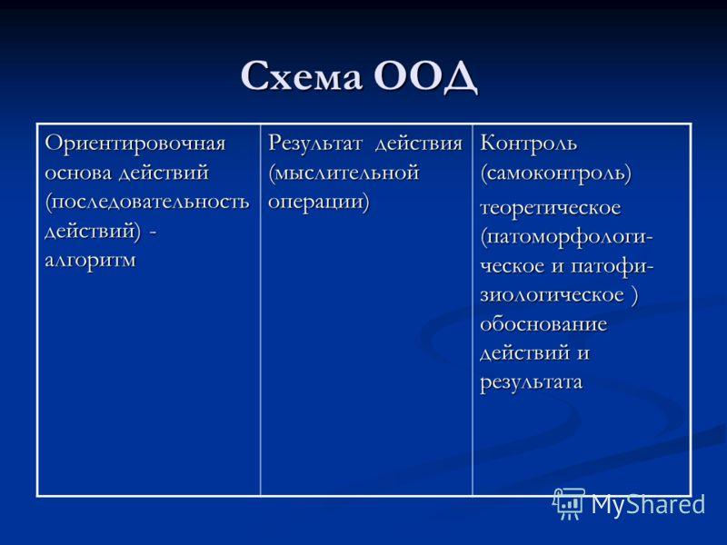 Схема ООД Ориентировочная основа действий (последовательность действий) - алгоритм Результат действия (мыслительной операции) Контроль (самоконтроль) теоретическое (патоморфологи- ческое и патофи- зиологическое ) обоснование действий и результата