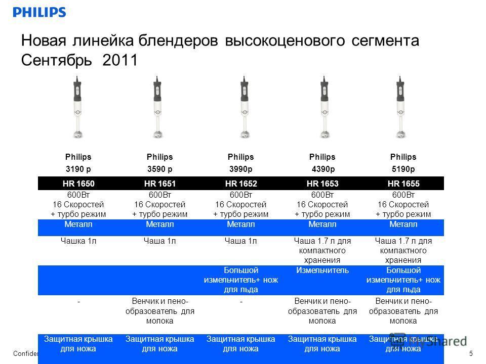 Confidential CL, DAP, KA, May 24, 2011 5 Новая линейка блендеров высокоценового сегмента Сентябрь 2011 Philips 3190 р3590 р3990р 4390р5190р HR 1650HR 1651HR 1652HR 1653HR 1655 600Вт 16 Скоростей + турбо режим 600Вт 16 Скоростей + турбо режим 600Вт 16