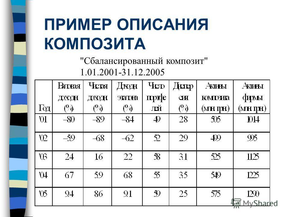 ПРИМЕР ОПИСАНИЯ КОМПОЗИТА Сбалансированный композит 1.01.2001-31.12.2005