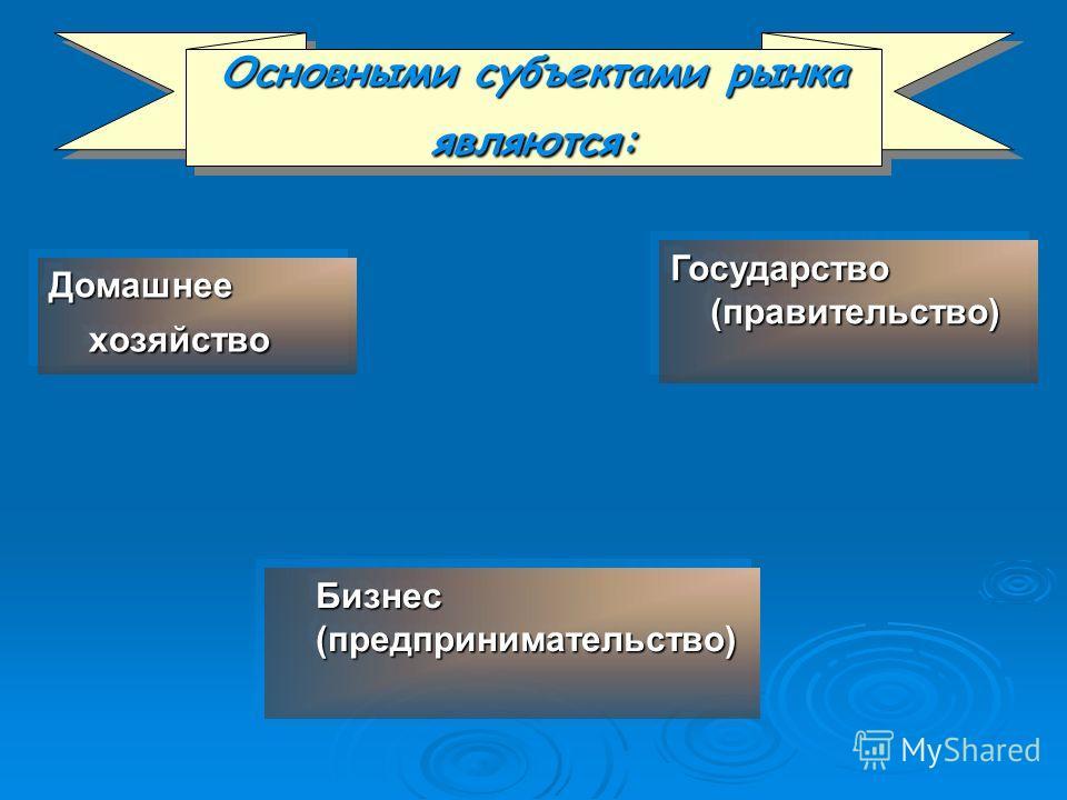 Основными субъектами рынка являются: Домашнее хозяйство Бизнес (предпринимательство) Бизнес (предпринимательство) Государство (правительство)