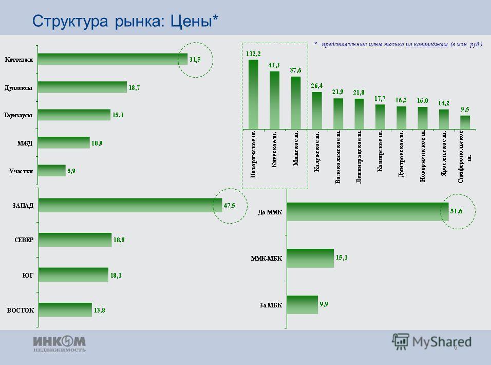6 Структура рынка: Цены* * - представленные цены только по коттеджам (в млн. руб.)