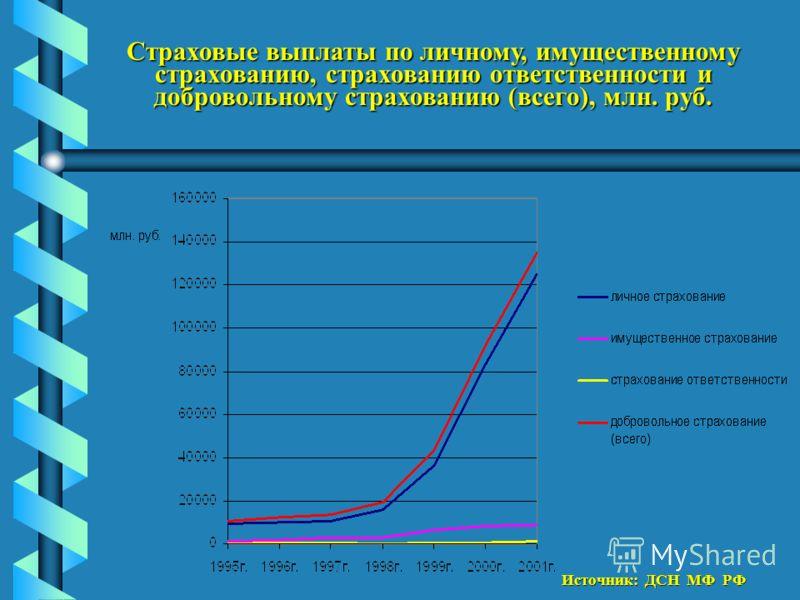 Страховые выплаты по личному, имущественному страхованию, страхованию ответственности и добровольному страхованию (всего), млн. руб. Источник: ДСН МФ РФ