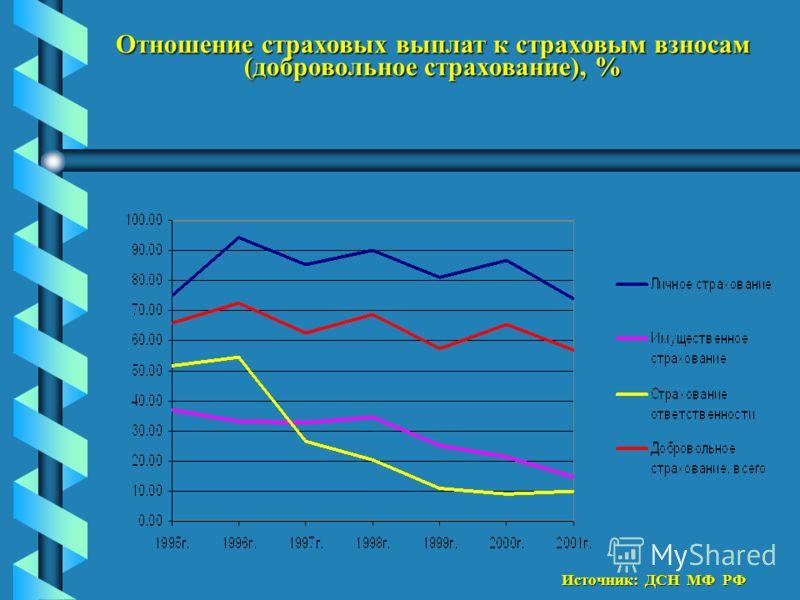 Отношение страховых выплат к страховым взносам (добровольное страхование), % Источник: ДСН МФ РФ