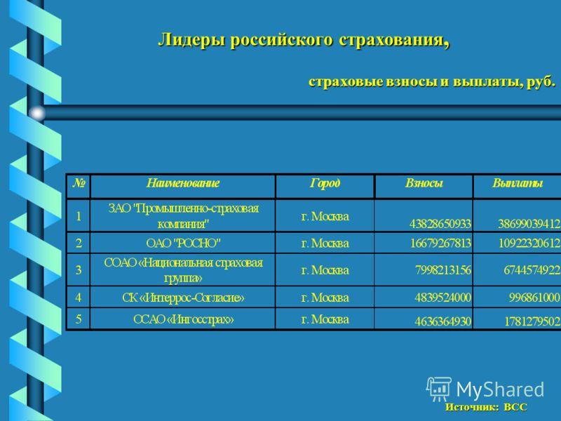Лидеры российского страхования, страховые взносы и выплаты, руб. Источник: ВСС