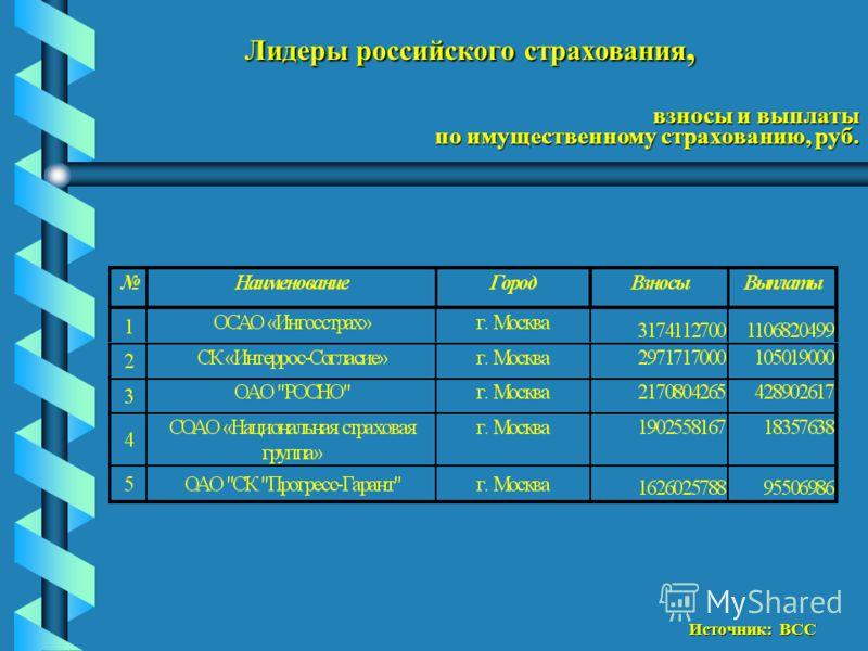Лидеры российского страхования, взносы и выплаты по имущественному страхованию, руб. Источник: ВСС