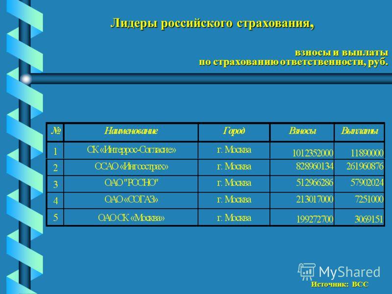 Лидеры российского страхования, взносы и выплаты по страхованию ответственности, руб. Источник: ВСС
