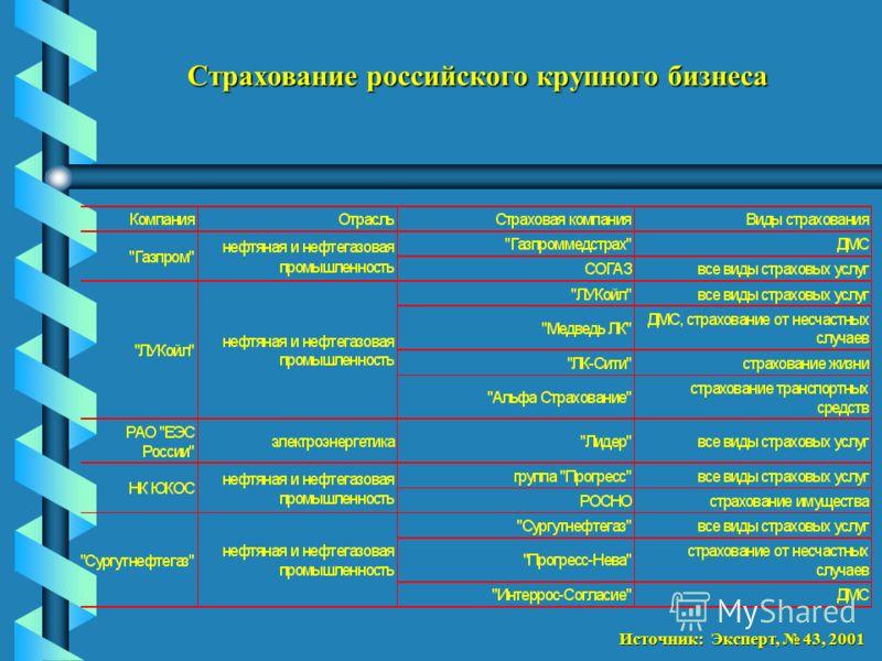 Источник: Эксперт, 43, 2001 Страхование российского крупного бизнеса