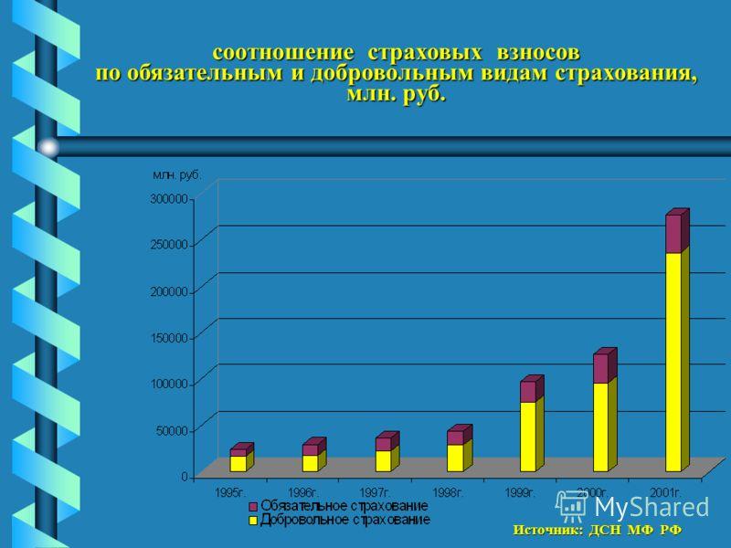 соотношение страховых взносов по обязательным и добровольным видам страхования, млн. руб. Источник: ДСН МФ РФ