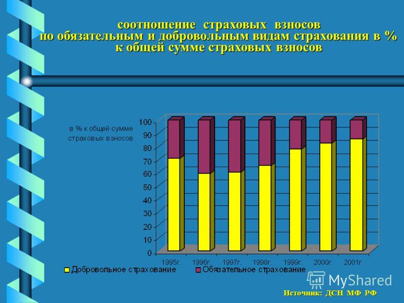 соотношение страховых взносов по обязательным и добровольным видам страхования в % к общей сумме страховых взносов Источник: ДСН МФ РФ