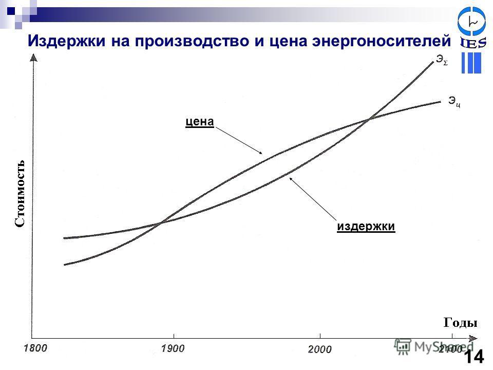 издержки цена Издержки на производство и цена энергоносителей 14