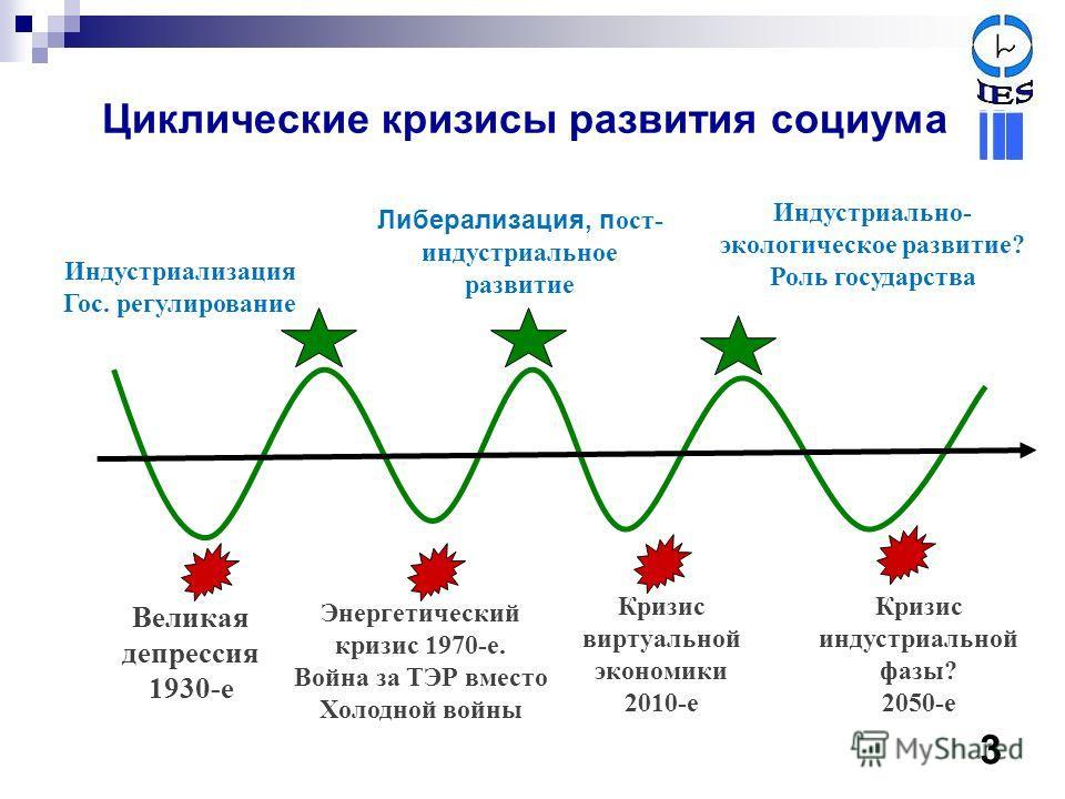 Великая депрессия 1930-е Индустриализация Гос. регулирование Кризис виртуальной экономики 2010-е Энергетический кризис 1970-е. Война за ТЭР вместо Холодной войны Кризис индустриальной фазы? 2050-е Либерализация, п ост- индустриальное развитие Индустр