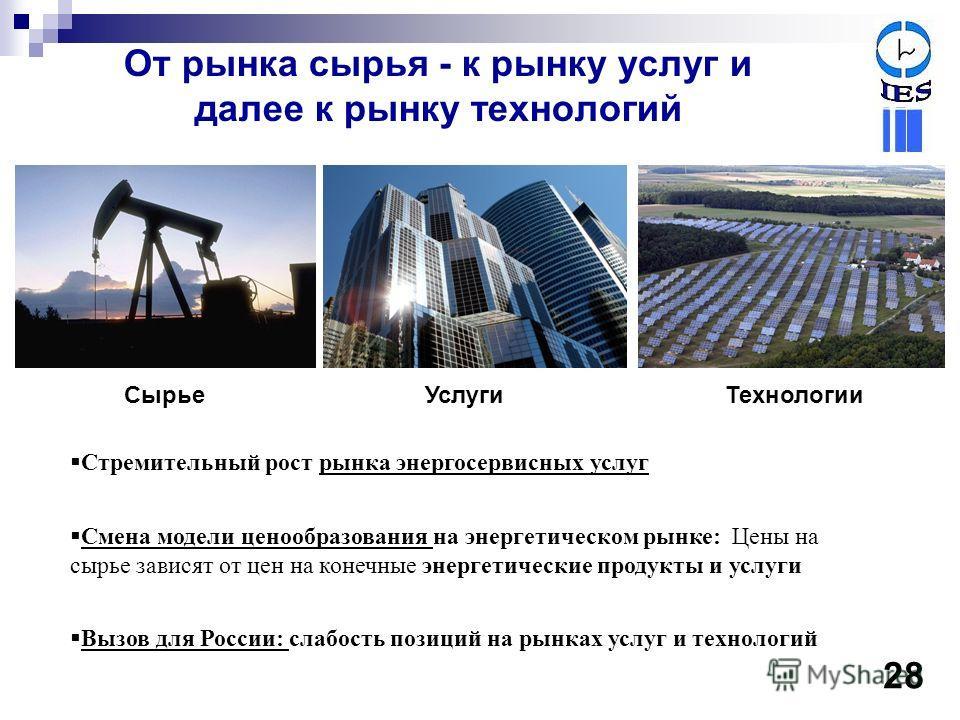 От рынка сырья - к рынку услуг и далее к рынку технологий Стремительный рост рынка энергосервисных услуг Смена модели ценообразования на энергетическом рынке: Цены на сырье зависят от цен на конечные энергетические продукты и услуги Вызов для России: