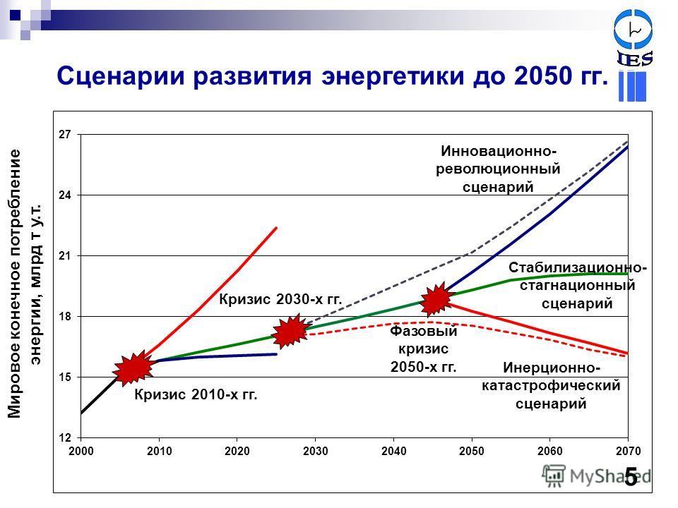 Сценарии развития энергетики до 2050 гг. Мировое конечное потребление энергии, млрд т у.т. Кризис 2010-х гг. Фазовый кризис 2050-х гг. Кризис 2030-х гг. Инновационно- революционный сценарий Стабилизационно- стагнационный сценарий Инерционно- катастро