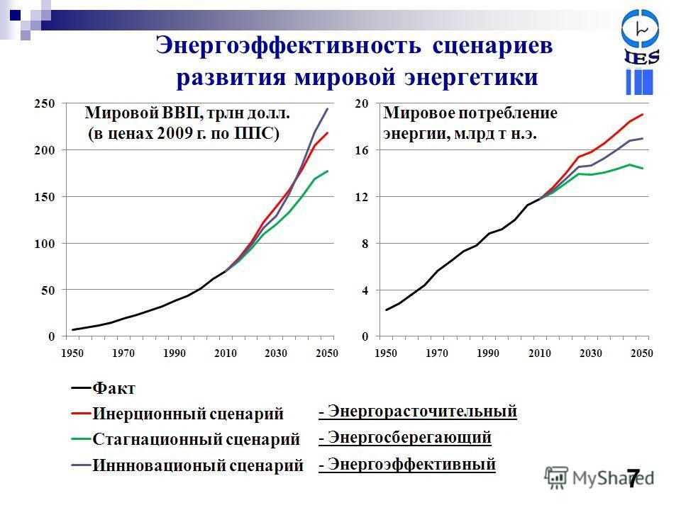 Энергоэффективность сценариев развития мировой энергетики 6 7