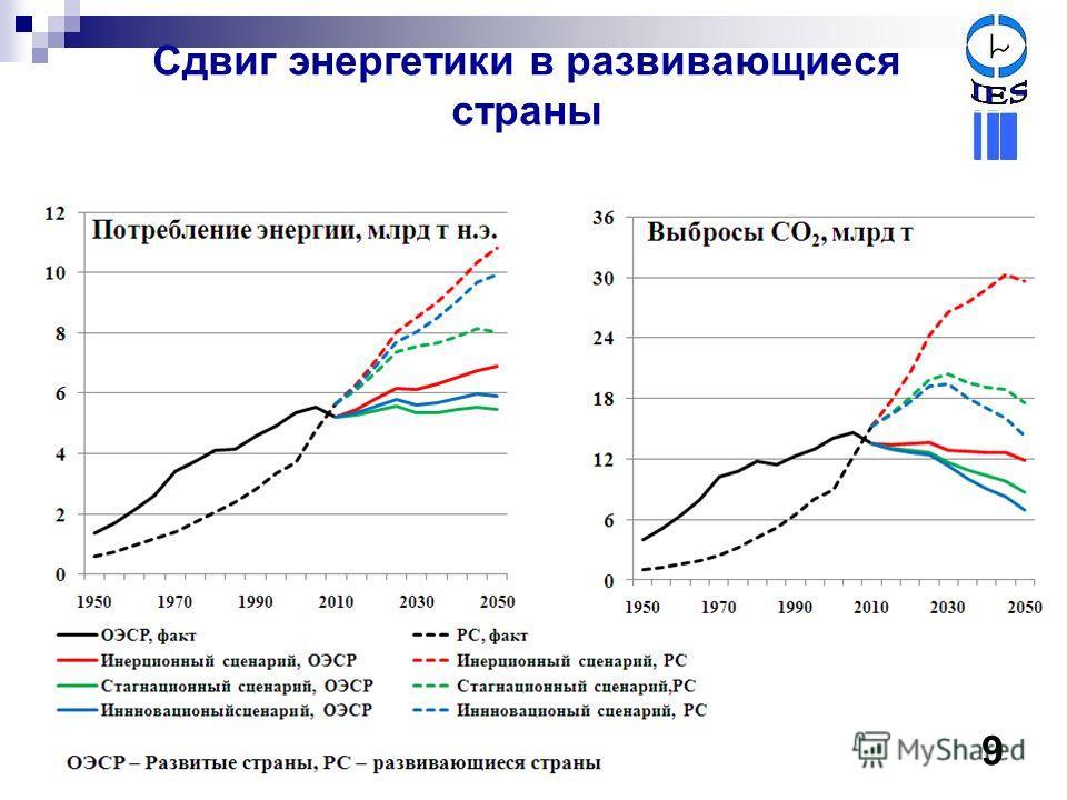 Сдвиг энергетики в развивающиеся страны 8 9