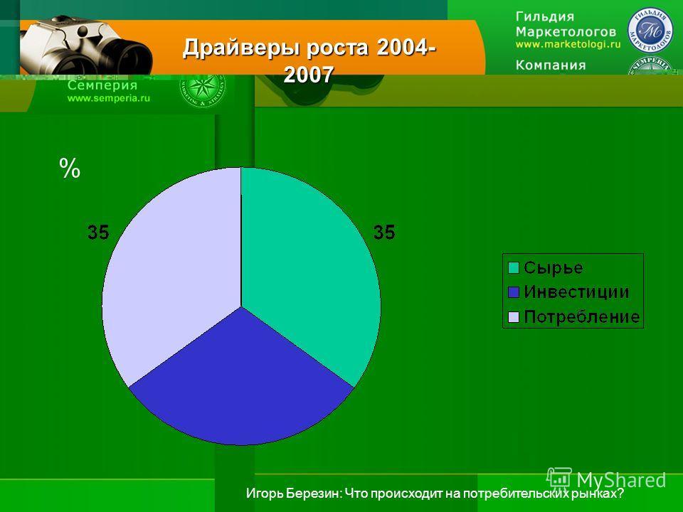 Игорь Березин: Что происходит на потребительских рынках? Драйверы роста 2004- 2007 %