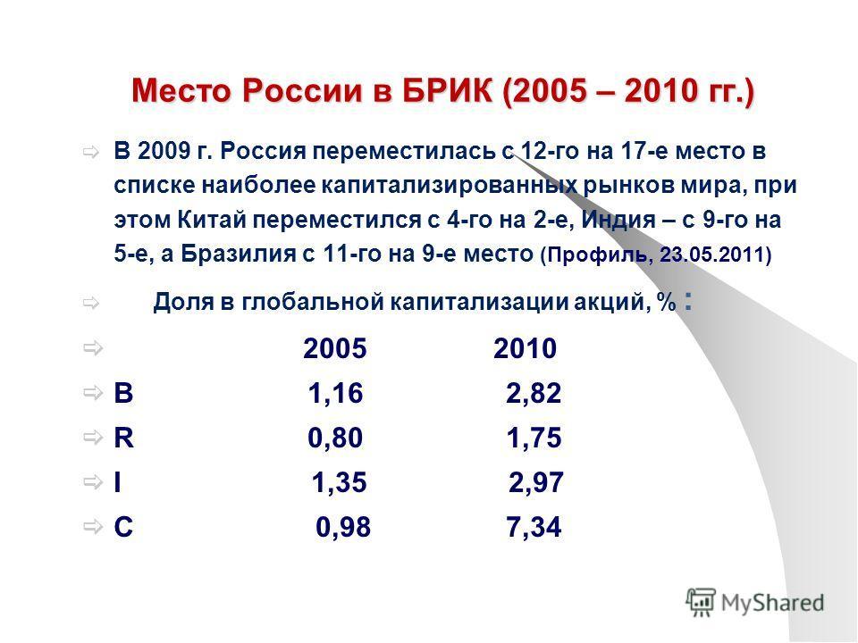 Место России в БРИК (2005 – 2010 гг.) В 2009 г. Россия переместилась с 12-го на 17-е место в списке наиболее капитализированных рынков мира, при этом Китай переместился с 4-го на 2-е, Индия – с 9-го на 5-е, а Бразилия с 11-го на 9-е место (Профиль, 2