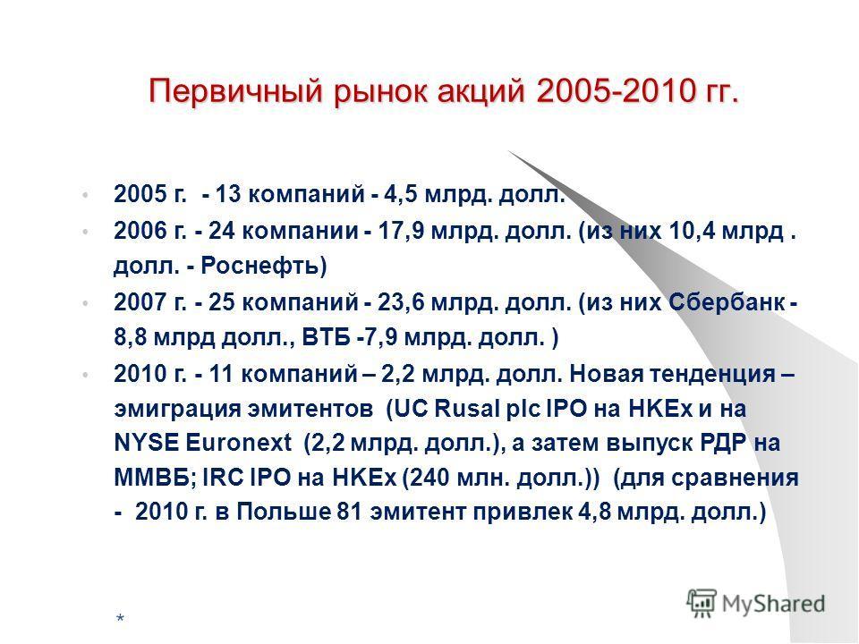 Первичный рынок акций 2005-2010 гг. 2005 г. - 13 компаний - 4,5 млрд. долл. 2006 г. - 24 компании - 17,9 млрд. долл. (из них 10,4 млрд. долл. - Роснефть) 2007 г. - 25 компаний - 23,6 млрд. долл. (из них Сбербанк - 8,8 млрд долл., ВТБ -7,9 млрд. долл.