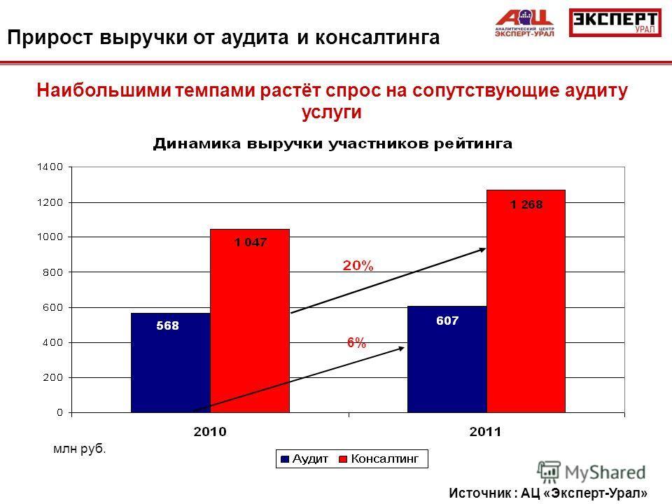 Прирост выручки от аудита и консалтинга Наибольшими темпами растёт спрос на сопутствующие аудиту услуги 6% млн руб. Источник : АЦ «Эксперт-Урал»